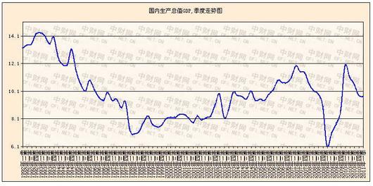 今年的GDP增加了说明_中国今年gdp目标