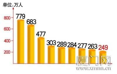 厦门常住人口达249万 08年死亡率全省倒数第一