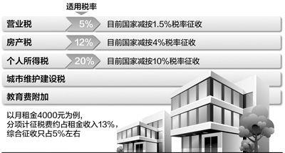 个人出租房屋应缴纳营业税房产税个人所得税